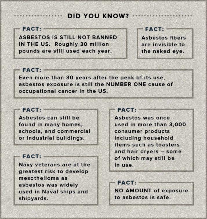 Asbestos-facts